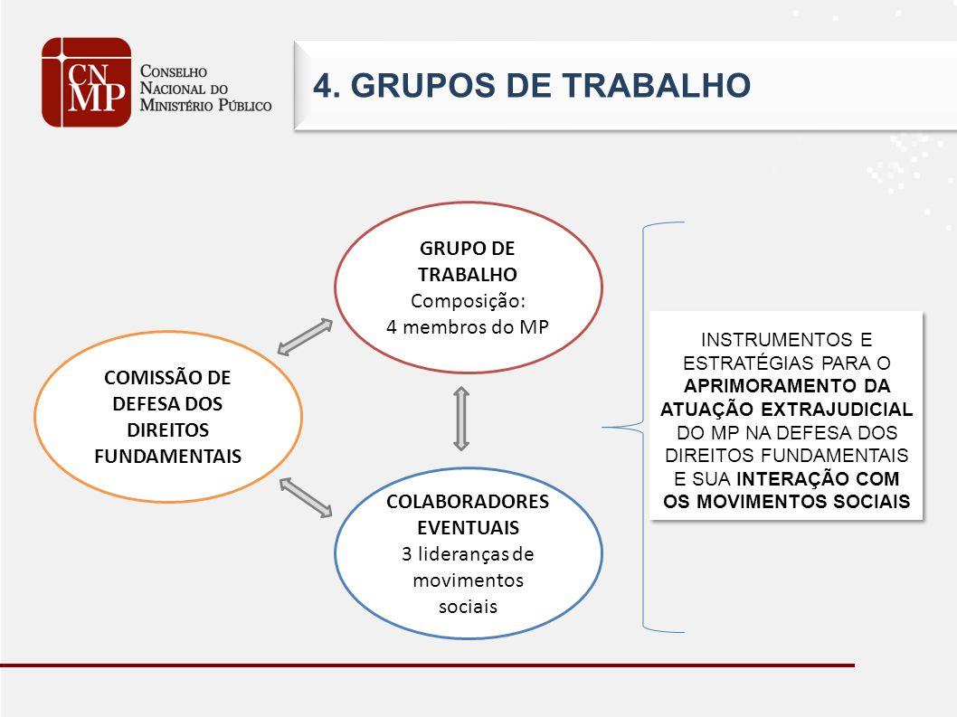 GRUPO DE TRABALHO Composição: 4 membros do MP INSTRUMENTOS E ESTRATÉGIAS PARA O APRIMORAMENTO DA ATUAÇÃO EXTRAJUDICIAL DO MP NA DEFESA DOS DIREITOS FUNDAMENTAIS E SUA INTERAÇÃO COM OS MOVIMENTOS SOCIAIS COLABORADORES EVENTUAIS 3 lideranças de movimentos sociais COMISSÃO DE DEFESA DOS DIREITOS FUNDAMENTAIS 4.