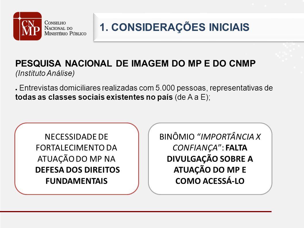 1. CONSIDERAÇÕES INICIAIS PESQUISA NACIONAL DE IMAGEM DO MP E DO CNMP (Instituto Análise) Entrevistas domiciliares realizadas com 5.000 pessoas, repre