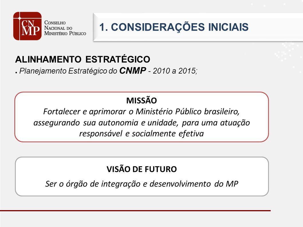 1. CONSIDERAÇÕES INICIAIS ALINHAMENTO ESTRATÉGICO Planejamento Estratégico do CNMP - 2010 a 2015; MISSÃO Fortalecer e aprimorar o Ministério Público b