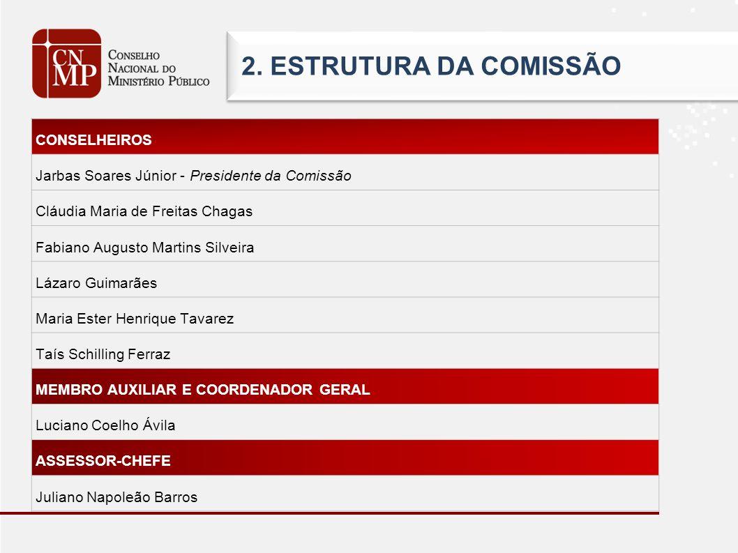 CONSELHEIROS Jarbas Soares Júnior - Presidente da Comissão Cláudia Maria de Freitas Chagas Fabiano Augusto Martins Silveira Lázaro Guimarães Maria Est