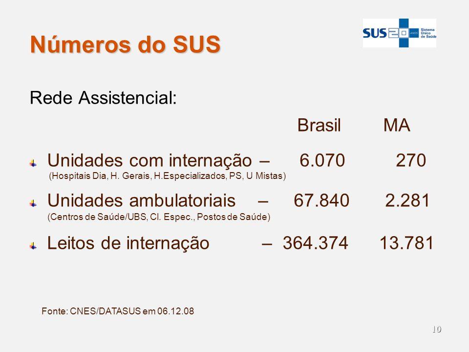 10 Números do SUS Rede Assistencial: Brasil MA Unidades com internação – 6.070 270 (Hospitais Dia, H. Gerais, H.Especializados, PS, U Mistas) Unidades