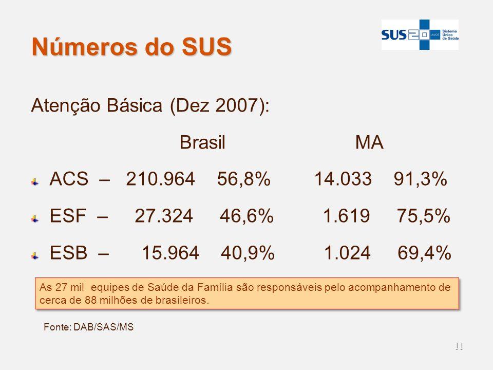 11 Números do SUS Atenção Básica (Dez 2007): Brasil MA ACS – 210.964 56,8% 14.033 91,3% ESF – 27.324 46,6% 1.619 75,5% ESB – 15.964 40,9% 1.024 69,4%