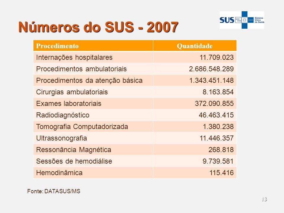 13 Números do SUS - 2007 Fonte: DATASUS/MS ProcedimentoQuantidade Internações hospitalares11.709.023 Procedimentos ambulatoriais2.686.548.289 Procedim