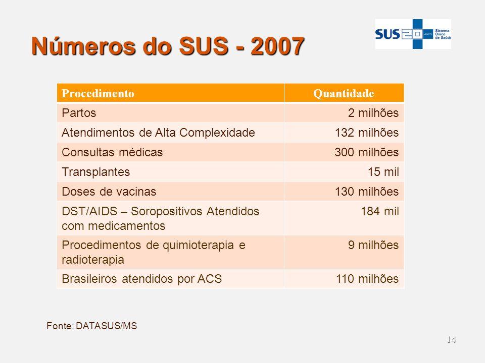 14 Números do SUS - 2007 Fonte: DATASUS/MS ProcedimentoQuantidade Partos2 milhões Atendimentos de Alta Complexidade132 milhões Consultas médicas300 mi