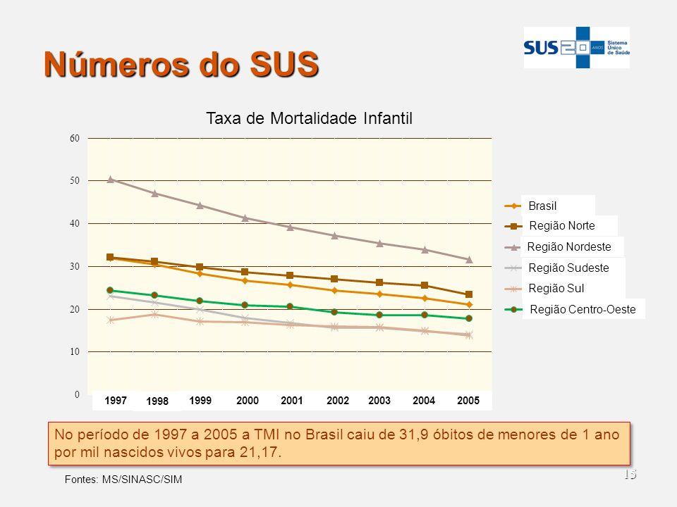 15 Números do SUS 1998 1999200020012002200320042005 1997 Brasil Região Norte Região Nordeste Região Sudeste Região Sul Região Centro-Oeste No período