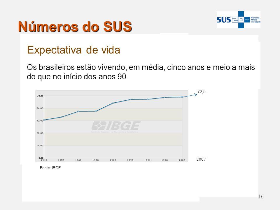 16 Números do SUS 2007 72,5 Expectativa de vida Os brasileiros estão vivendo, em média, cinco anos e meio a mais do que no início dos anos 90. Fonte:
