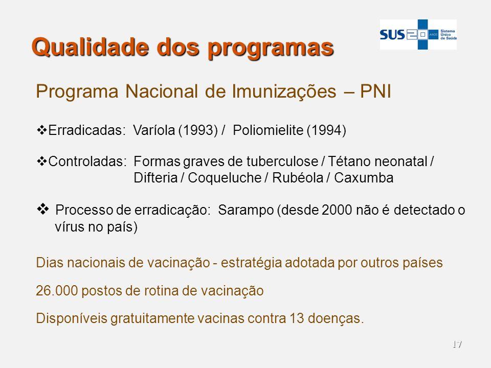 17 Qualidade dos programas Programa Nacional de Imunizações – PNI Erradicadas: Varíola (1993) / Poliomielite (1994) Controladas: Formas graves de tube