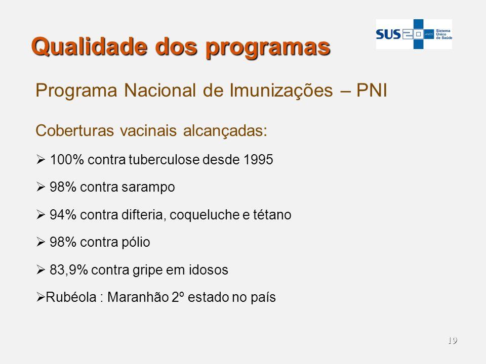 19 Qualidade dos programas Programa Nacional de Imunizações – PNI Coberturas vacinais alcançadas: 100% contra tuberculose desde 1995 98% contra saramp