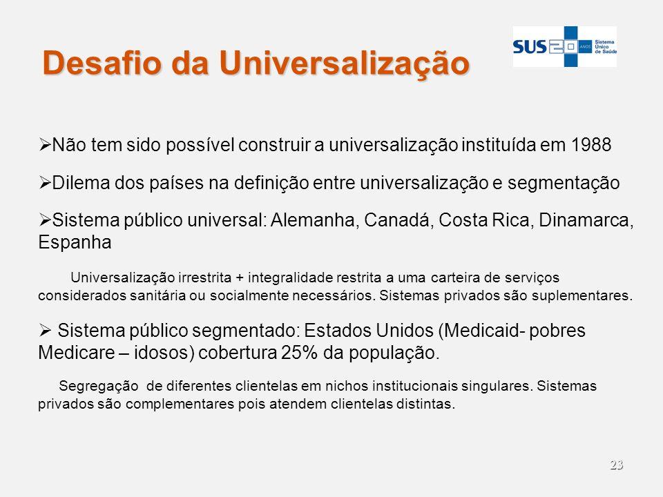 23 Desafio da Universalização Não tem sido possível construir a universalização instituída em 1988 Dilema dos países na definição entre universalizaçã