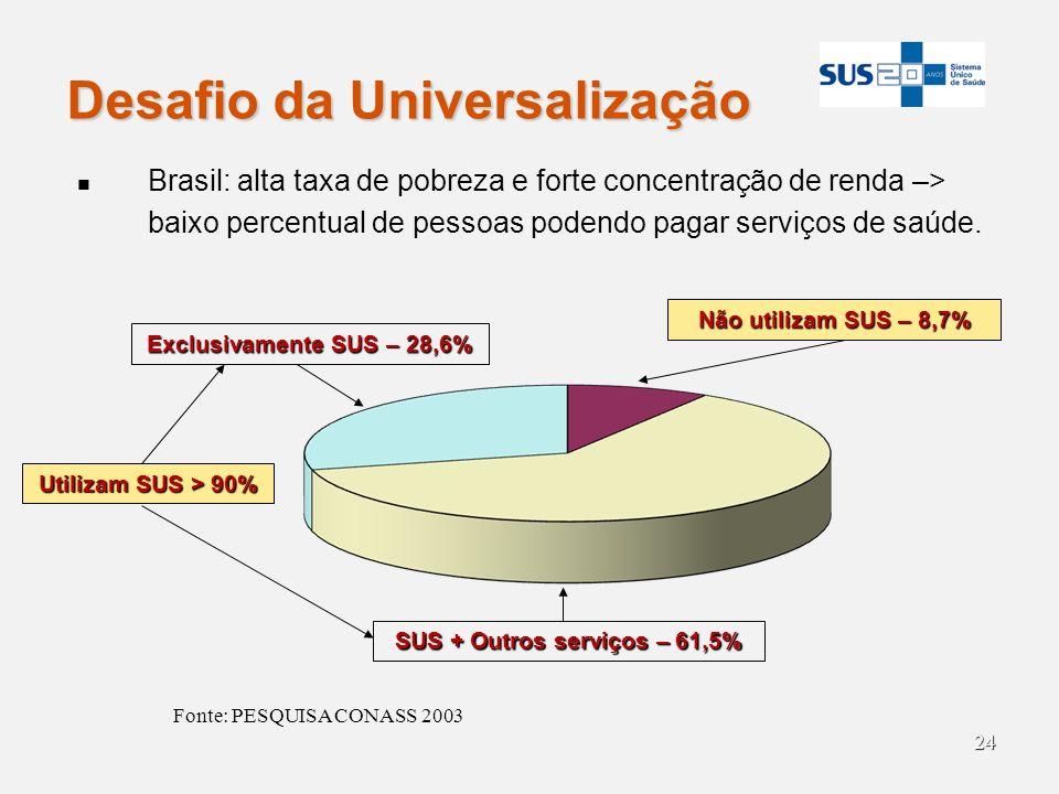 24 Desafio da Universalização Brasil: alta taxa de pobreza e forte concentração de renda –> baixo percentual de pessoas podendo pagar serviços de saúd