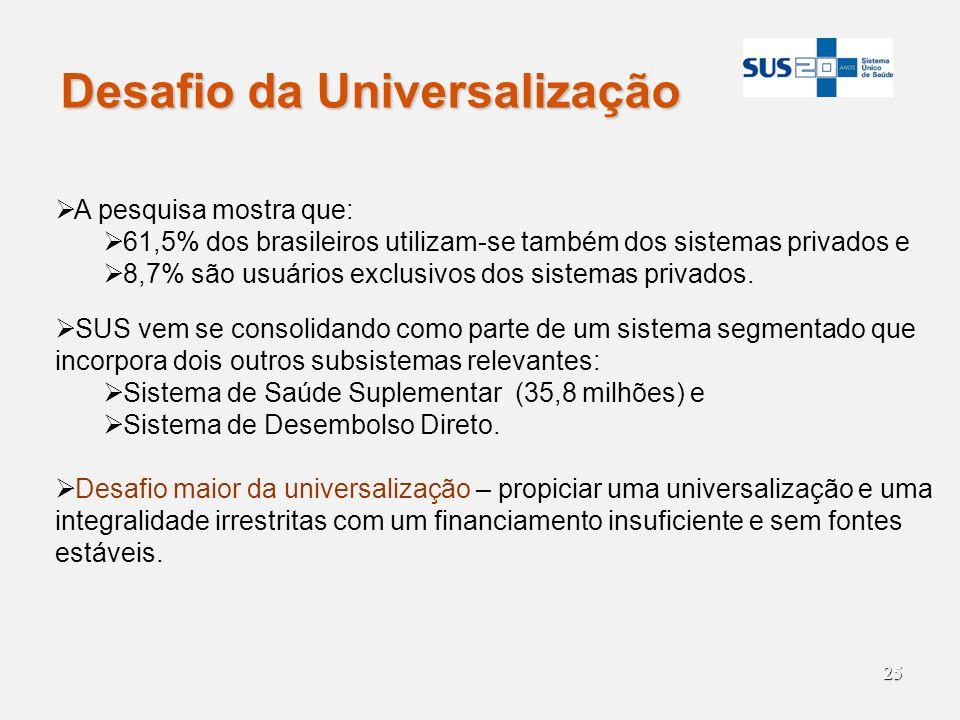 25 Desafio da Universalização A pesquisa mostra que: 61,5% dos brasileiros utilizam-se também dos sistemas privados e 8,7% são usuários exclusivos dos