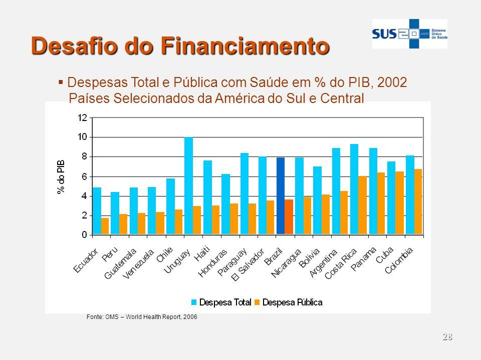 28 Desafio do Financiamento Fonte: OMS – World Health Report, 2006 Despesas Total e Pública com Saúde em % do PIB, 2002 Países Selecionados da América