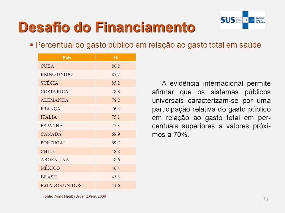 29 Desafio do Financiamento Fonte: World Health Organization, 2006 Percentual do gasto público em relação ao gasto total em saúde País% CUBA86,8 REINO
