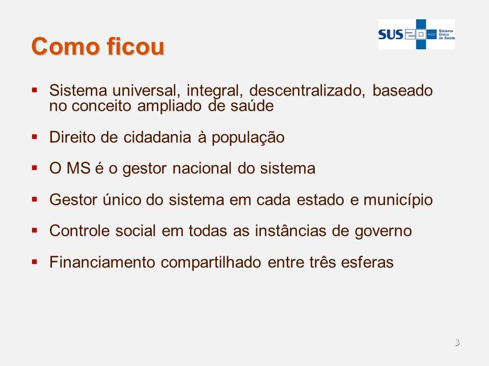 3 Como ficou Sistema universal, integral, descentralizado, baseado no conceito ampliado de saúde Direito de cidadania à população O MS é o gestor naci