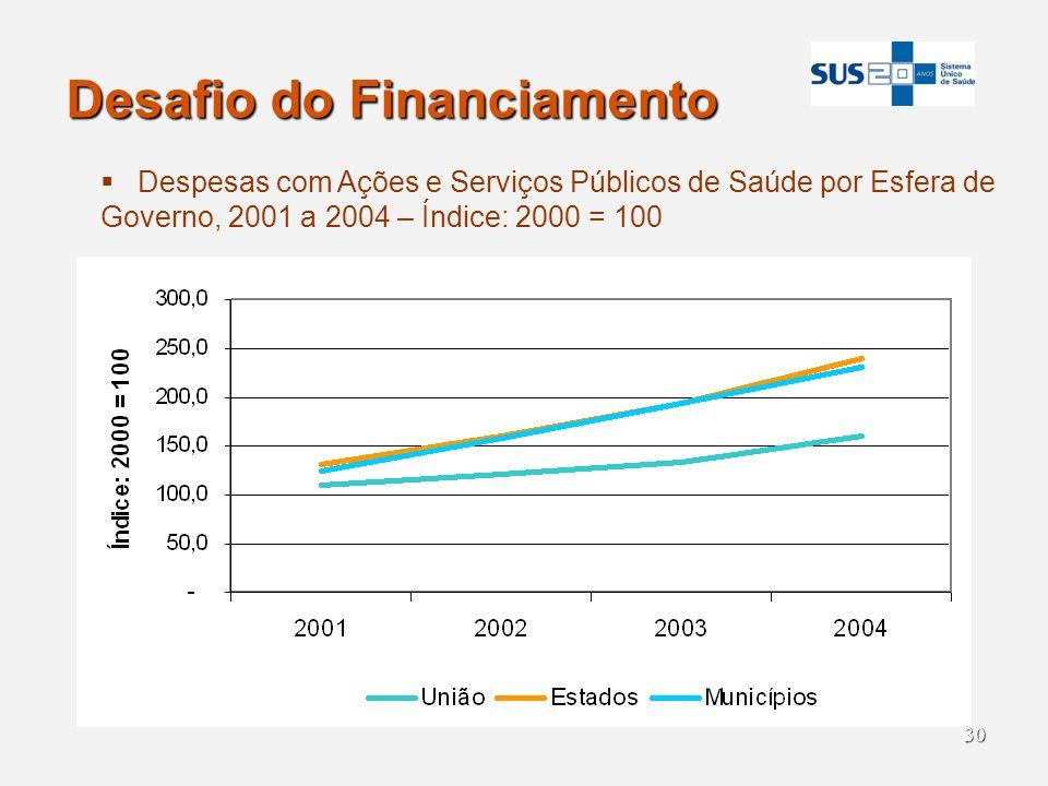 30 Desafio do Financiamento Despesas com Ações e Serviços Públicos de Saúde por Esfera de Governo, 2001 a 2004 – Índice: 2000 = 100