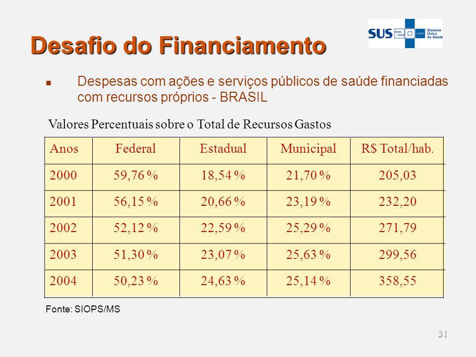 31 Desafio do Financiamento Despesas com ações e serviços públicos de saúde financiadas com recursos próprios - BRASIL AnosFederalEstadualMunicipalR$