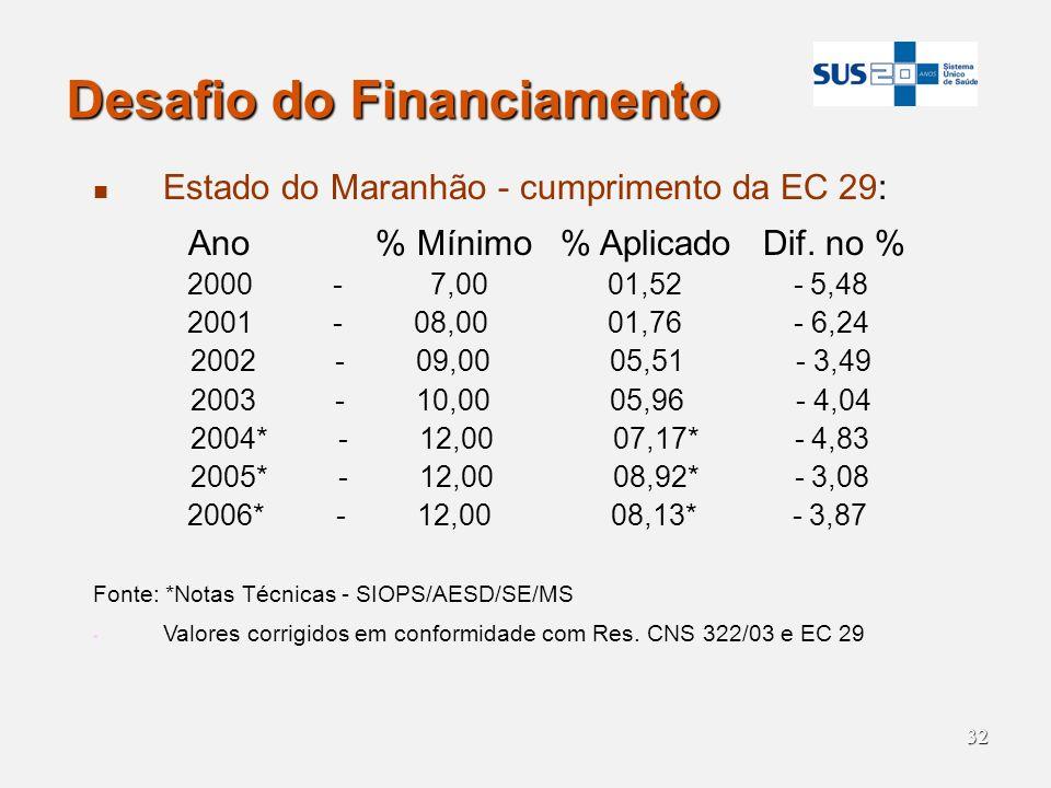 32 Desafio do Financiamento Estado do Maranhão - cumprimento da EC 29: Ano % Mínimo % Aplicado Dif. no % 2000 - 7,00 01,52 - 5,48 2001 - 08,00 01,76 -