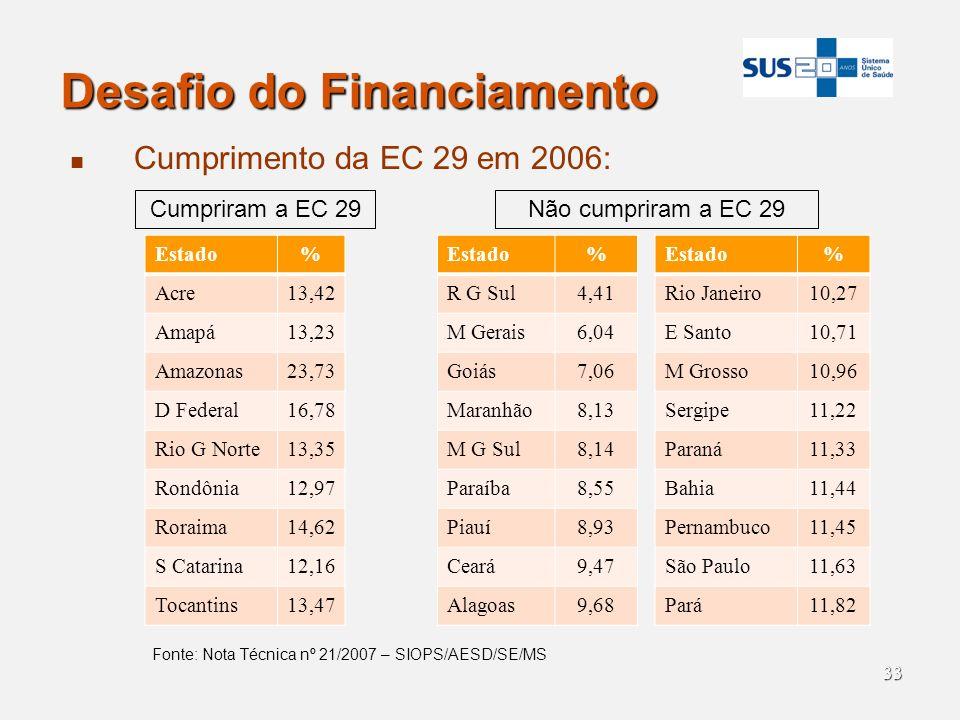 33 Desafio do Financiamento Cumprimento da EC 29 em 2006: Estado% Acre13,42 Amapá13,23 Amazonas23,73 D Federal16,78 Rio G Norte13,35 Rondônia12,97 Ror