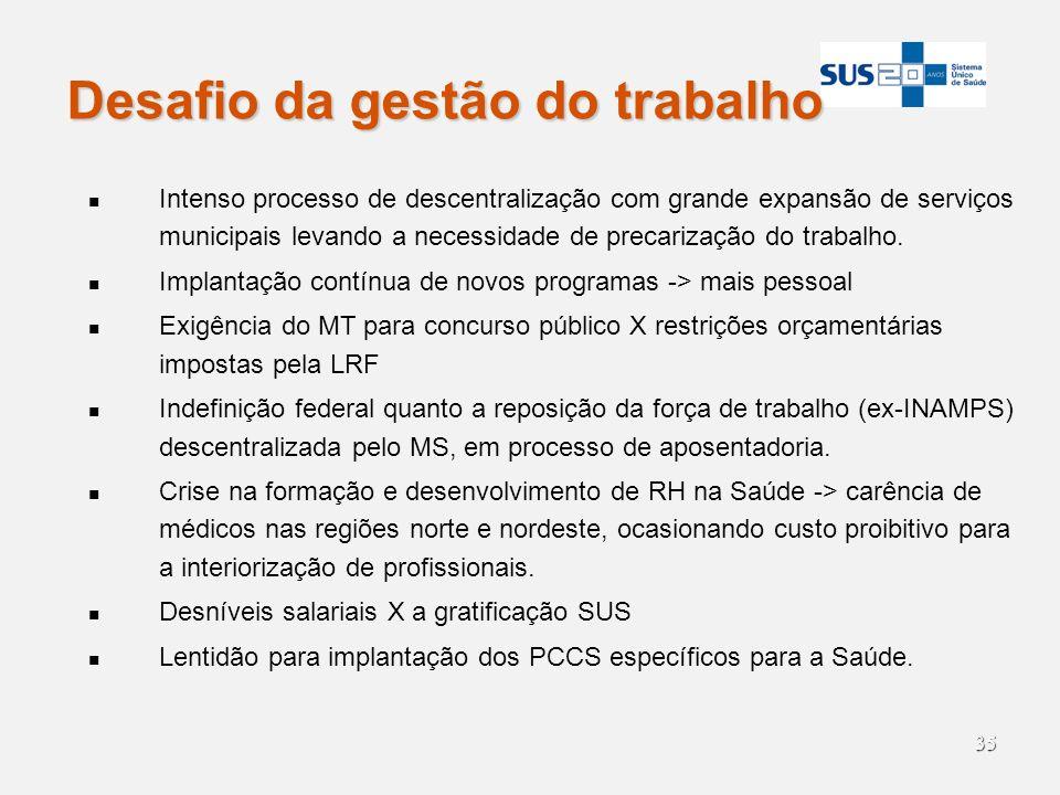 35 Desafio da gestão do trabalho Intenso processo de descentralização com grande expansão de serviços municipais levando a necessidade de precarização