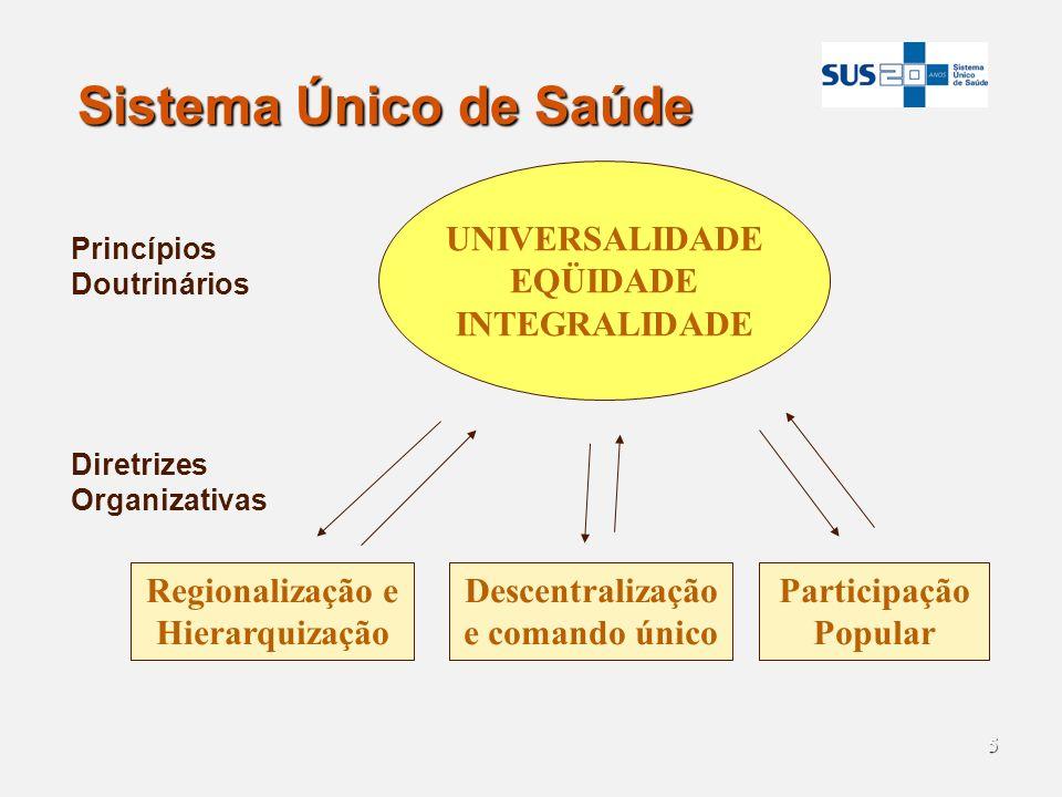 5 Sistema Único de Saúde UNIVERSALIDADE EQÜIDADE INTEGRALIDADE Princípios Doutrinários Participação Popular Descentralização e comando único Regionali