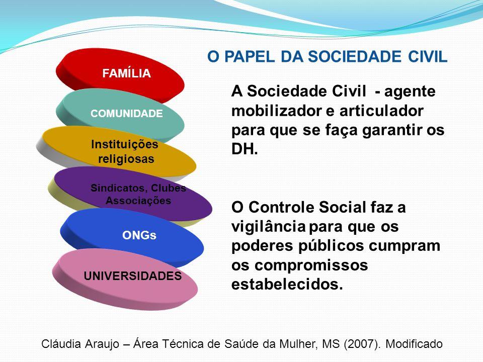O PAPEL DA SOCIEDADE CIVIL FAMÍLIA COMUNIDADE Instituições religiosas Sindicatos, Clubes Associações ONGs UNIVERSIDADES A Sociedade Civil - agente mob
