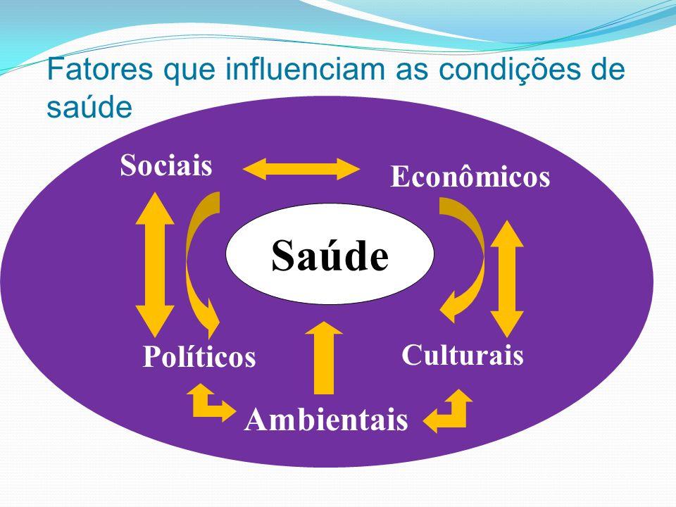 Saúde Sociais Econômicos Políticos Culturais Ambientais Fatores que influenciam as condições de saúde
