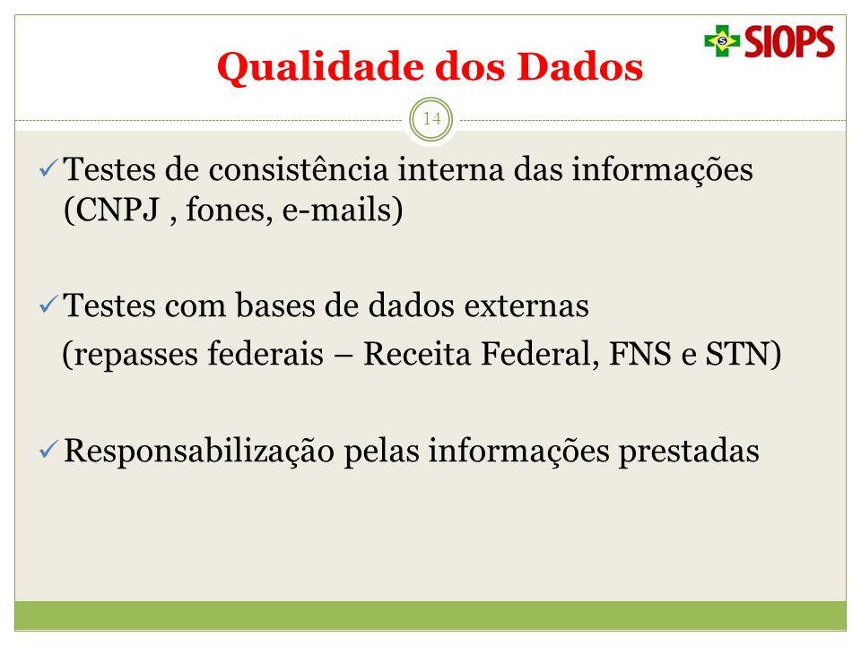 Qualidade dos Dados 14 Testes de consistência interna das informações (CNPJ, fones, e-mails) Testes com bases de dados externas (repasses federais – R