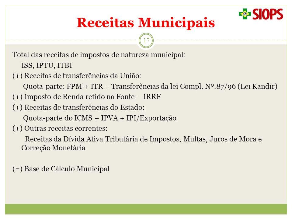 Receitas Municipais 17 Total das receitas de impostos de natureza municipal: ISS, IPTU, ITBI (+) Receitas de transferências da União: Quota-parte: FPM