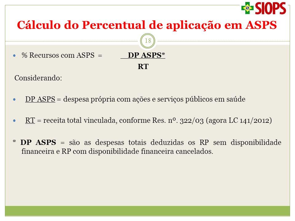 Cálculo do Percentual de aplicação em ASPS 18 % Recursos com ASPS = DP ASPS* RT Considerando: DP ASPS = despesa própria com ações e serviços públicos
