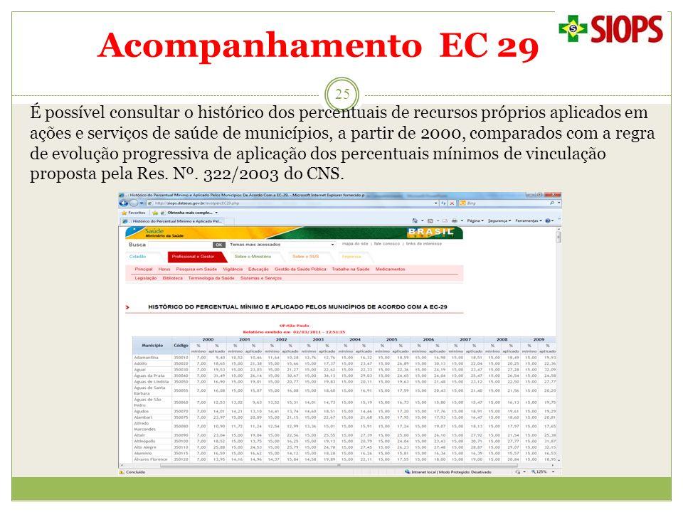 Acompanhamento EC 29 É possível consultar o histórico dos percentuais de recursos próprios aplicados em ações e serviços de saúde de municípios, a par