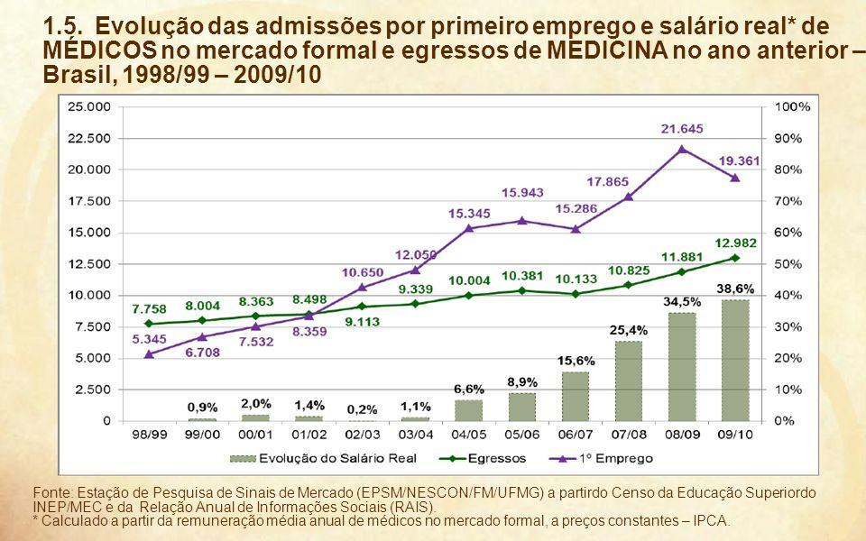 14 1.5. Evolução das admissões por primeiro emprego e salário real* de MÉDICOS no mercado formal e egressos de MEDICINA no ano anterior – Brasil, 1998