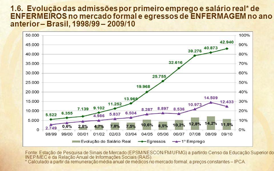 15 Fonte: Estação de Pesquisa de Sinais de Mercado (EPSM/NESCON/FM/UFMG) a partirdo Censo da Educação Superior do INEP/MEC e da Relação Anual de Infor