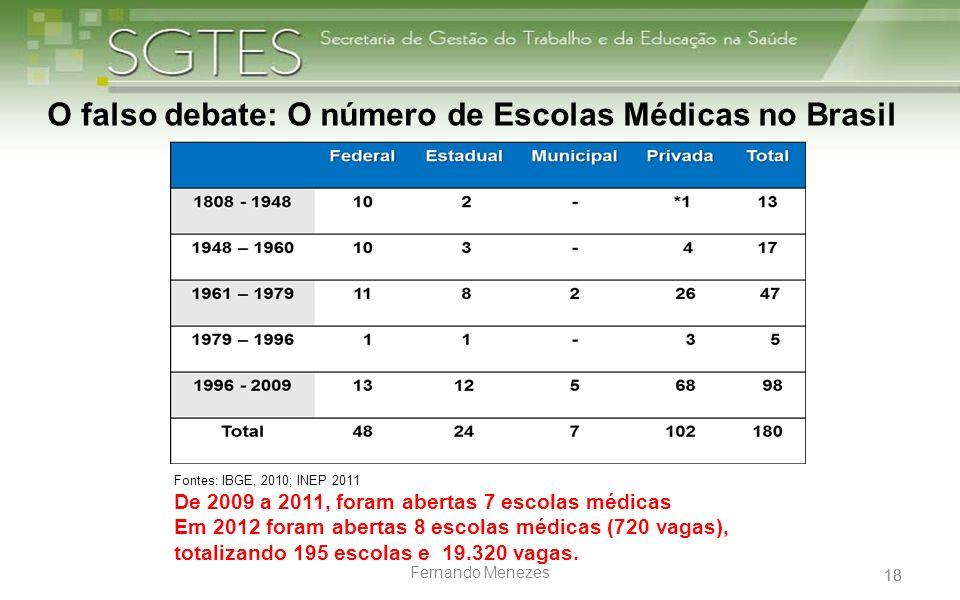 18 Fernando Menezes O falso debate: O número de Escolas Médicas no Brasil Fontes: IBGE, 2010; INEP 2011 De 2009 a 2011, foram abertas 7 escolas médica