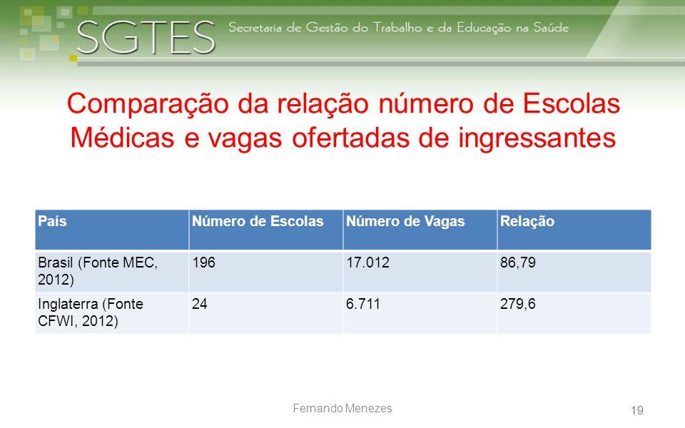 19 Fernando Menezes Comparação da relação número de Escolas Médicas e vagas ofertadas de ingressantes PaísNúmero de EscolasNúmero de VagasRelação Bras