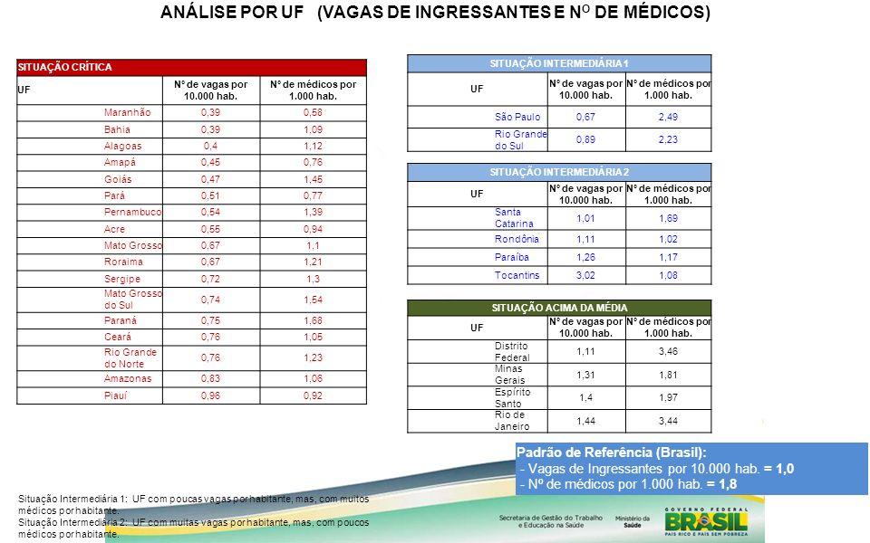 SITUAÇÃO CRÍTICA UF Nº de vagas por 10.000 hab. Nº de médicos por 1.000 hab. Maranhão0,390,58 Bahia0,391,09 Alagoas0,41,12 Amapá0,450,76 Goiás0,471,45