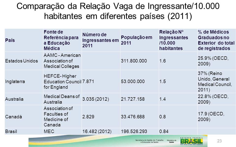 23 Comparação da Relação Vaga de Ingressante/10.000 habitantes em diferentes países (2011) País Fonte de Referência para a Educação Médica Número de I
