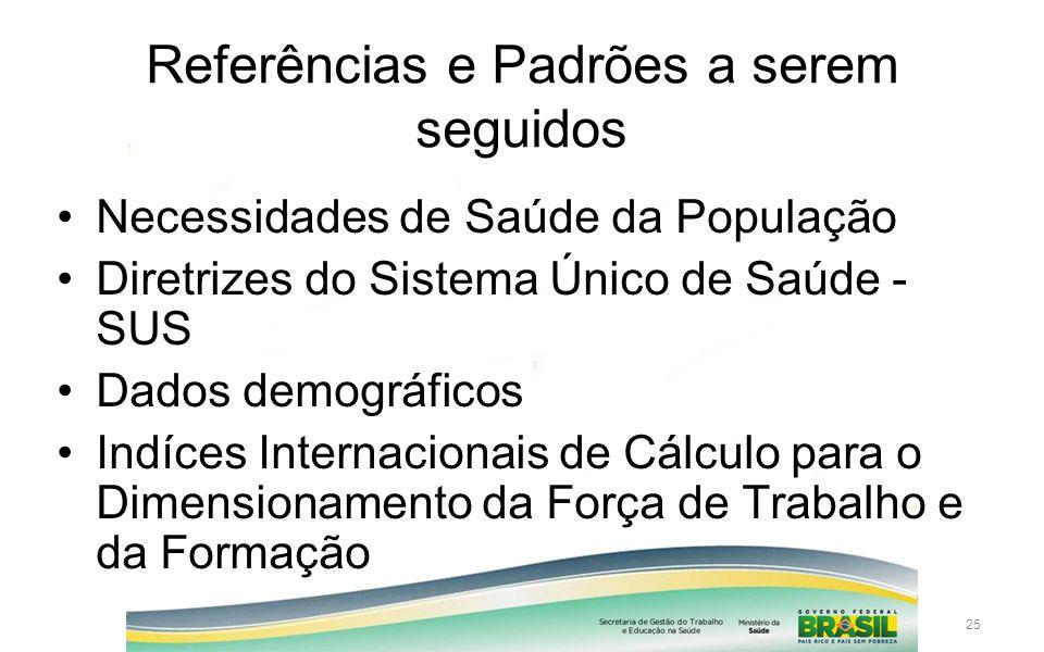 25 Referências e Padrões a serem seguidos Necessidades de Saúde da População Diretrizes do Sistema Único de Saúde - SUS Dados demográficos Indíces Int