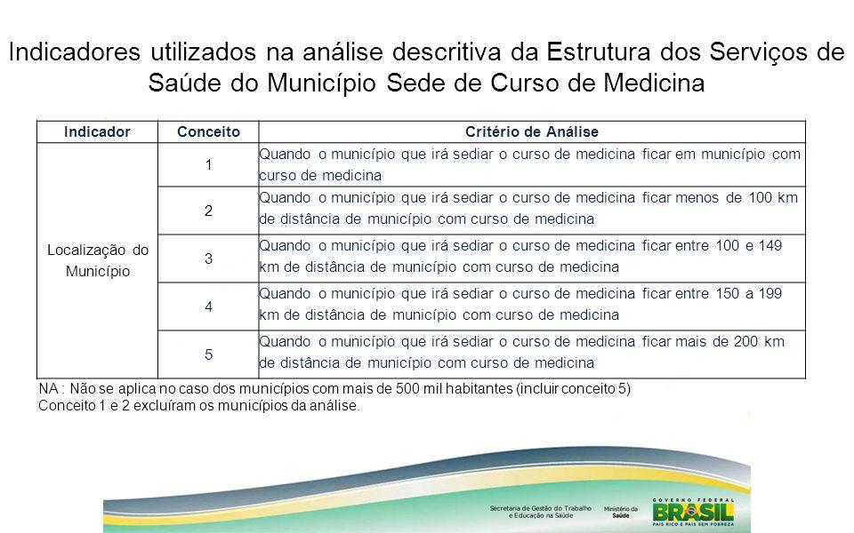 Indicadores utilizados na análise descritiva da Estrutura dos Serviços de Saúde do Município Sede de Curso de Medicina IndicadorConceitoCritério de An