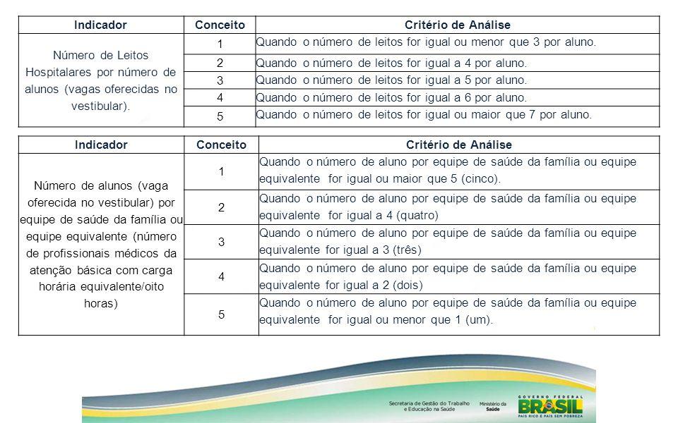 IndicadorConceitoCritério de Análise Número de Leitos Hospitalares por número de alunos (vagas oferecidas no vestibular). 1 Quando o número de leitos