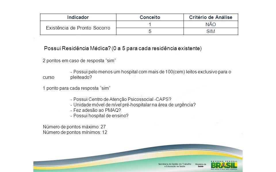 IndicadorConceitoCritério de Análise Existência de Pronto Socorro 1 NÃO 5 SIM Possui Residência Médica? (0 a 5 para cada residência existente) 2 ponto