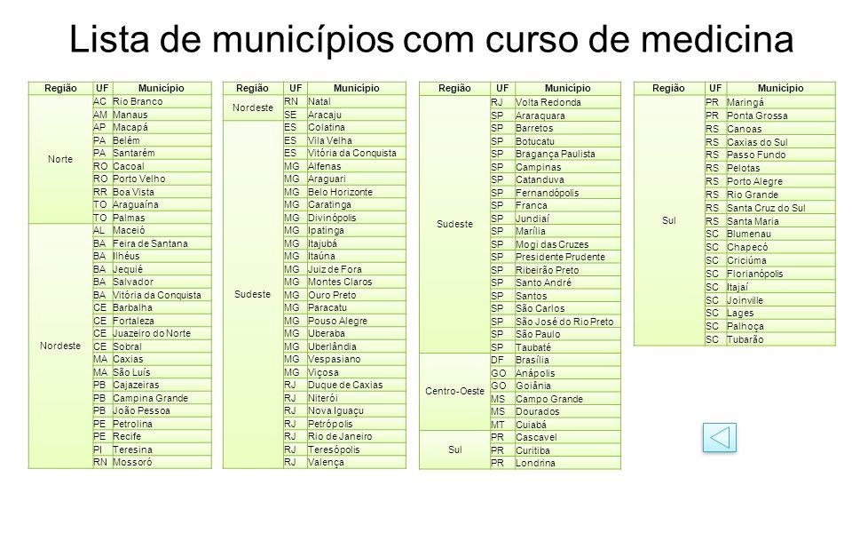 Lista de municípios com curso de medicina RegiãoUFMunicípio Norte ACRio Branco AMManaus APMacapá PABelém PASantarém ROCacoal ROPorto Velho RRBoa Vista
