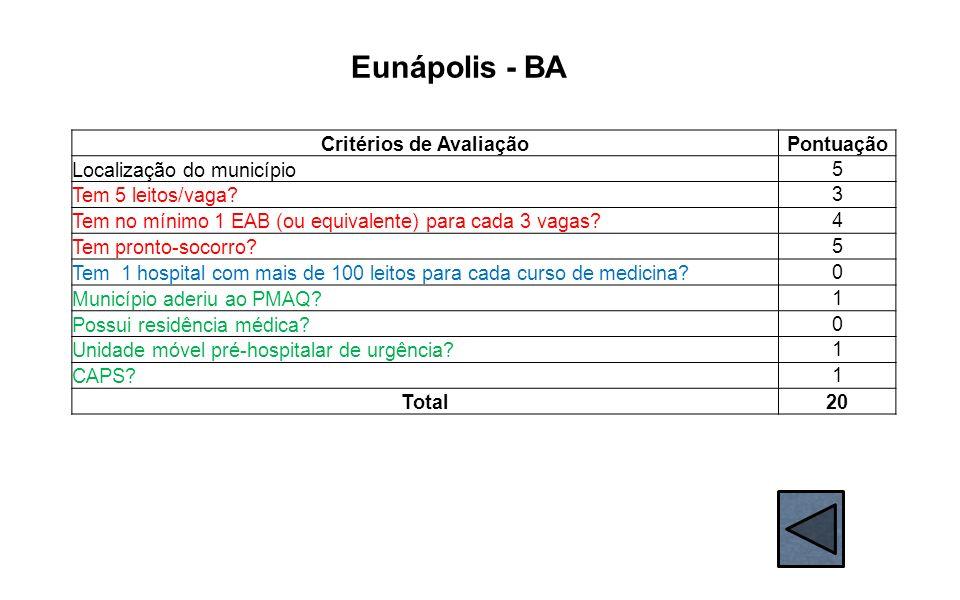 Eunápolis - BA Critérios de AvaliaçãoPontuação Localização do município 5 Tem 5 leitos/vaga? 3 Tem no mínimo 1 EAB (ou equivalente) para cada 3 vagas?