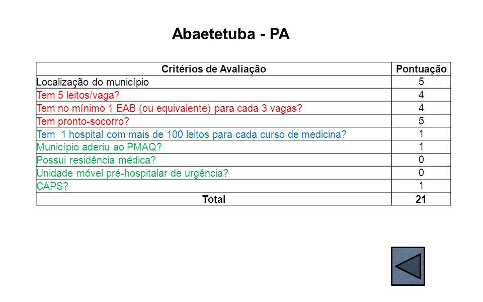 Abaetetuba - PA Critérios de AvaliaçãoPontuação Localização do município 5 Tem 5 leitos/vaga? 4 Tem no mínimo 1 EAB (ou equivalente) para cada 3 vagas