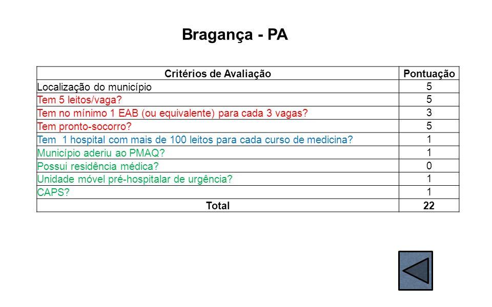 Bragança - PA Critérios de AvaliaçãoPontuação Localização do município 5 Tem 5 leitos/vaga? 5 Tem no mínimo 1 EAB (ou equivalente) para cada 3 vagas?