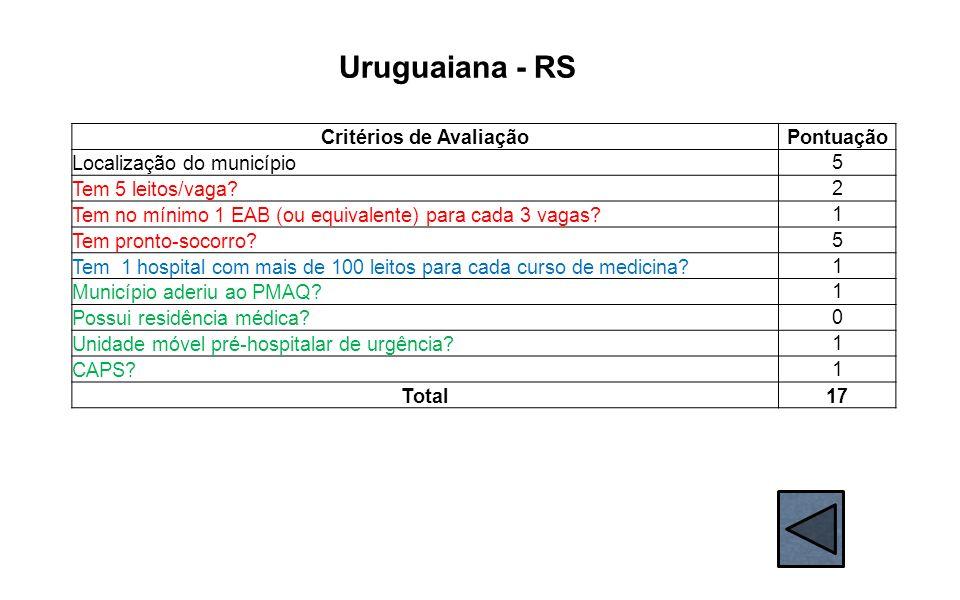 Uruguaiana - RS Critérios de AvaliaçãoPontuação Localização do município 5 Tem 5 leitos/vaga? 2 Tem no mínimo 1 EAB (ou equivalente) para cada 3 vagas