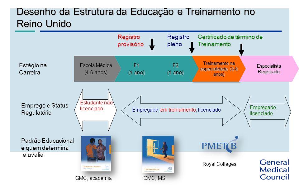 ) F2 (1 ano) Treinamento na especialidade (3-8 anos) Especialista Registrado Registro provisório Registro pleno Certificado de término de Treinamento