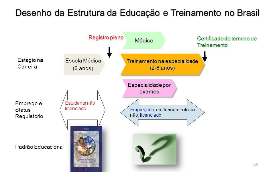 56 ) Treinamento na especialidade (2-6 anos) Especialidade por exames Registro pleno Certificado de término de Treinamento Escola Médica (6 anos) Médi