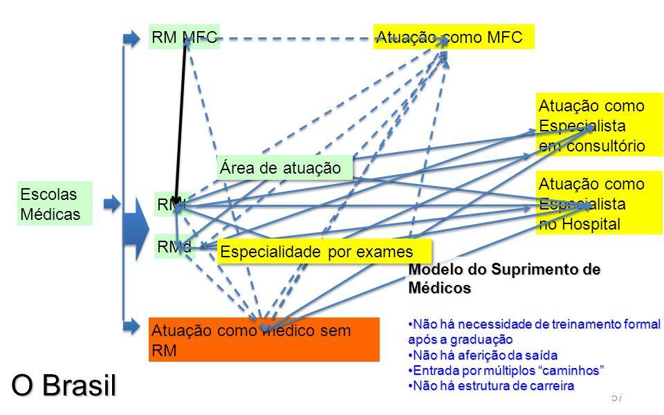 57 Escolas Médicas Atuação como MFC Atuação como Especialista no Hospital RMt Atuação como médico sem RM RM MFC Atuação como Especialista em consultór