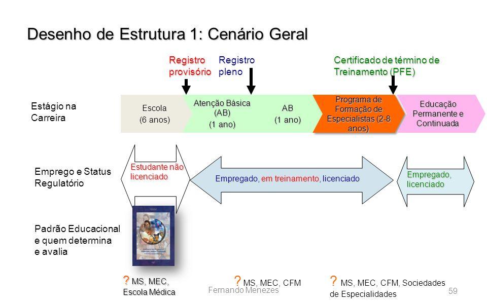 59 Fernando Menezes ) AB (1 ano) Programa de Formação de Especialistas (2-8 anos) Registro provisório Registro pleno Certificado de término de Treinam