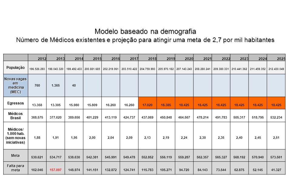 Modelo baseado na demografia Número de Médicos existentes e projeção para atingir uma meta de 2,7 por mil habitantes 201220132014201520162017201820192